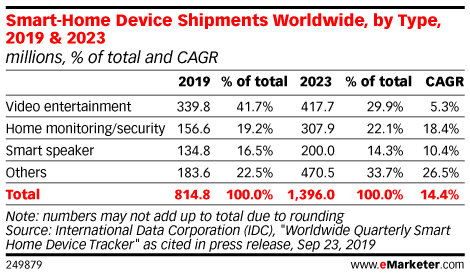 Smart-Home Device Shipments Worldwide, by Type, 2019 & 2023 (millions, % of total and CAGR)