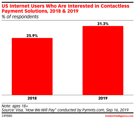 US Internet Users Who Are Interested in Contactless Payment Solutions, 2018 & 2019 (% of respondents)