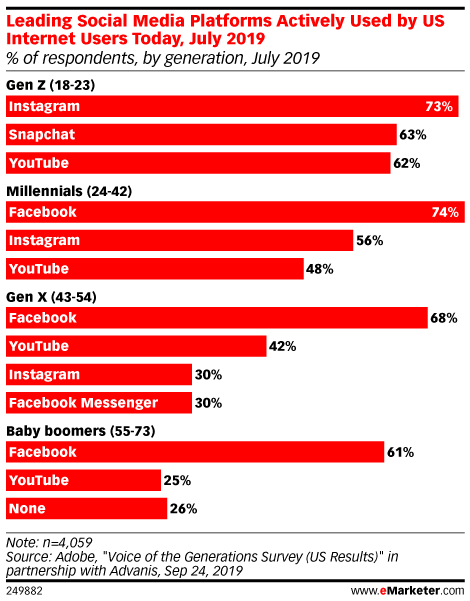 Leading Social Media Platforms Actively Used by US Internet Users Today, July 2019 (% of respondents, by generation, July 2019)