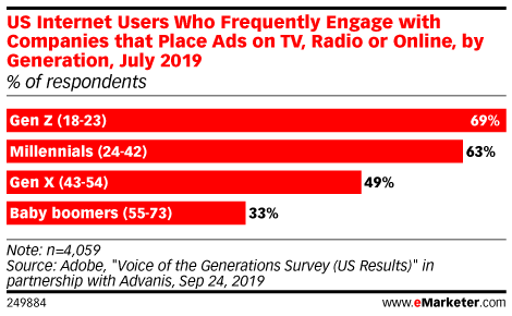 US Internet Users Who Frequently Engage with Companies that Place Ads on TV, Radio or Online, by Generation, July 2019 (% of respondents )