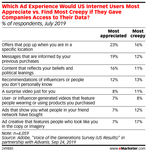 Which Ad Experience Would US Internet Users Most Appreciate vs. Find Most Creepy if They Gave Companies Access to Their Data? (% of respondents, July 2019)