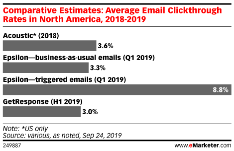 Comparative Estimates: Average Email Clickthrough Rates in North America, 2018-2019