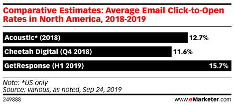 Comparative Estimates: Average Email Click-to-Open Rates in North America, 2018-2019