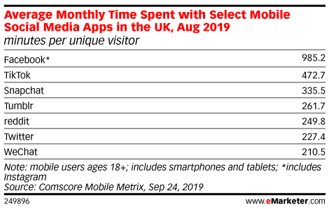 Average Monthly Time Spent with Select Mobile Social Media Apps in the UK, Aug 2019 (minutes per unique visitor)