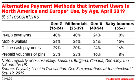 Alternative Payment Methods that Internet Users in North America and Europe* Use, by Age, April 2019 (% of respondents)