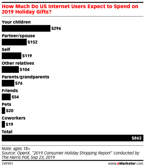 How Much Do US Internet Users Expect to Spend on 2019 Holiday Gifts?