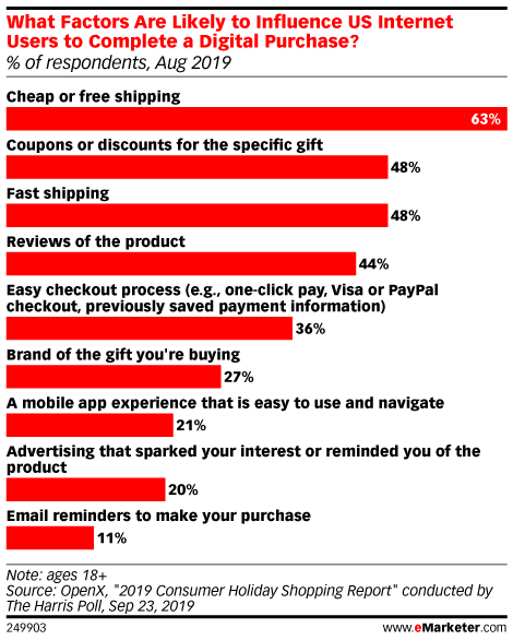 What Factors Are Likely to Influence US Internet Users to Complete a Digital Purchase? (% of respondents, Aug 2019)