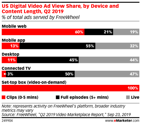 US Digital Video Ad View Share, by Device and Content Length, Q2 2019 (% of total ads served by FreeWheel)