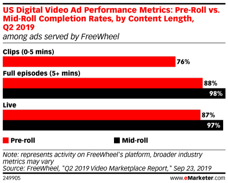 US Digital Video Ad Performance Metrics: Pre-Roll vs. Mid-Roll Completion Rates, by Content Length, Q2 2019 (among ads served by FreeWheel)