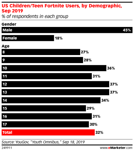 US Children/Teen Fortnite Users, by Demographic, Sep 2019 (% of respondents in each group)