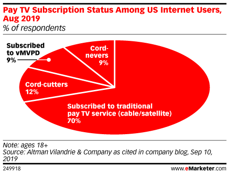 Pay TV Subscription Status Among US Internet Users, Aug 2019 (% of respondents)