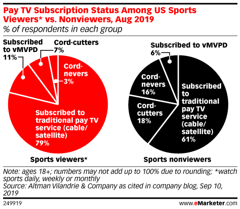 Pay TV Subscription Status Among US Sports Viewers* vs. Nonviewers, Aug 2019 (% of respondents in each group)