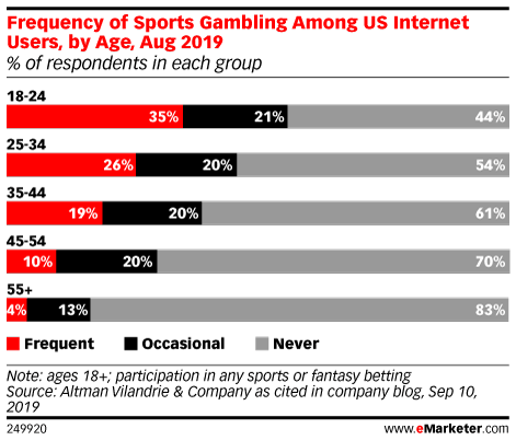 Frequency of Sports Gambling Among US Internet Users, by Age, Aug 2019 (% of respondents in each group)