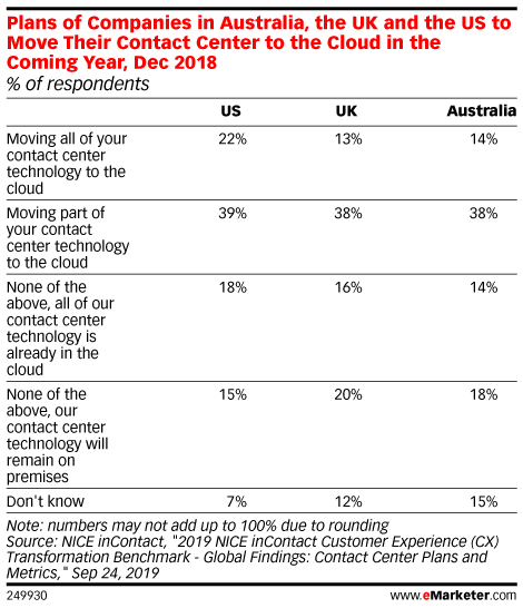Plans of Companies in Australia, the UK and the US to Move Their Contact Center to the Cloud in the Coming Year, Dec 2018 (% of respondents)