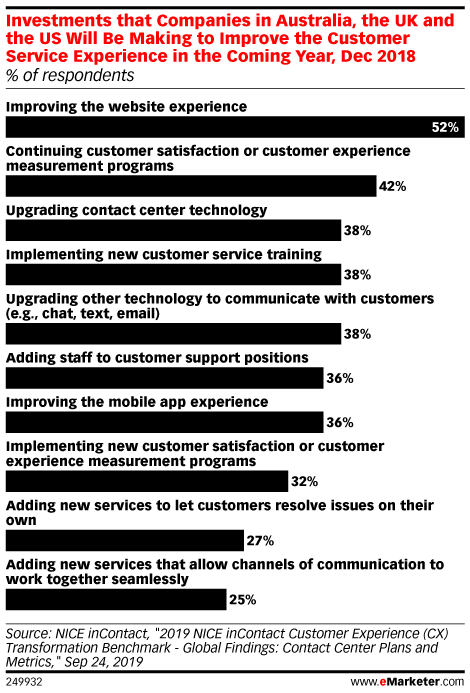 Investments that Companies in Australia, the UK and the US Will Be Making to Improve the Customer Service Experience in the Coming Year, Dec 2018 (% of respondents)