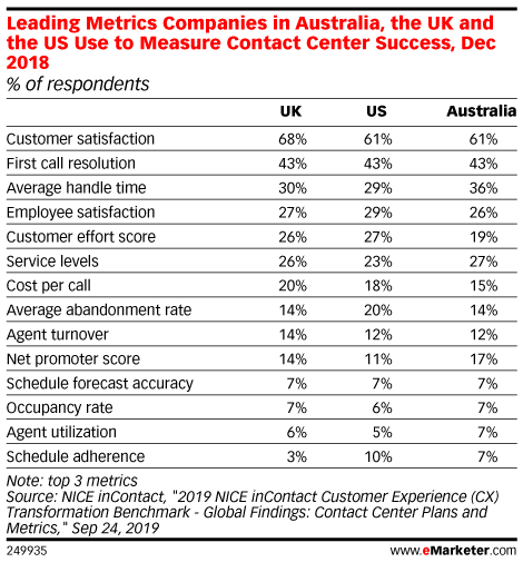 Leading Metrics Companies in Australia, the UK and the US Use to Measure Contact Center Success, Dec 2018 (% of respondents)