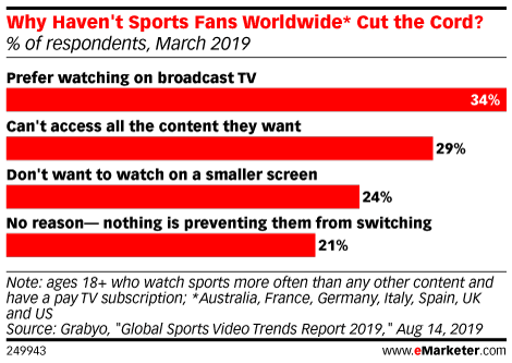 Why Haven't Sports Fans Worldwide* Cut the Cord? (% of respondents, March 2019)