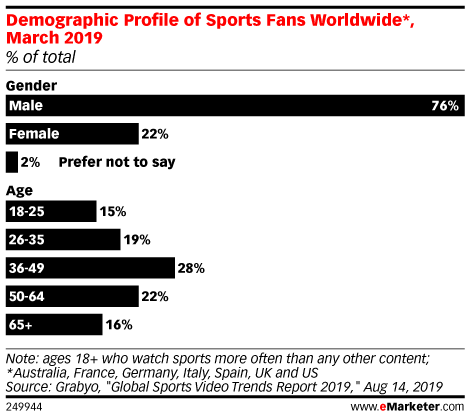 Demographic Profile of Sports Fans Worldwide*, March 2019 (% of total)