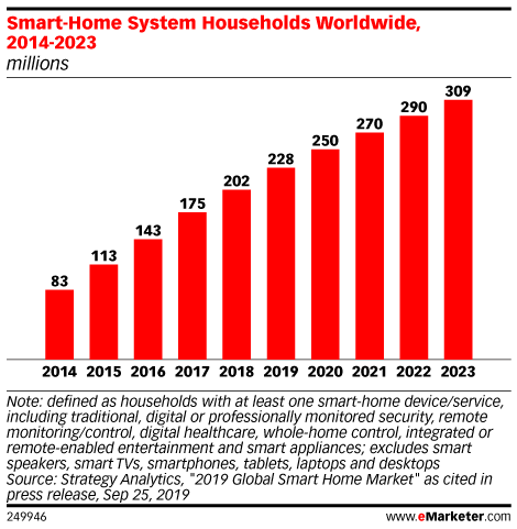 Smart-Home System Households Worldwide, 2014-2023 (millions)