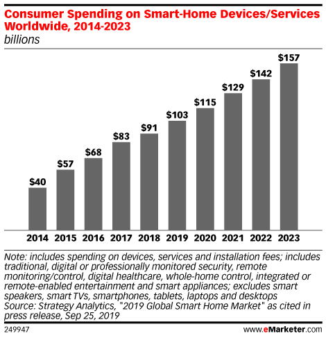 Consumer Spending on Smart-Home Devices/Services Worldwide, 2014-2023 (billions)