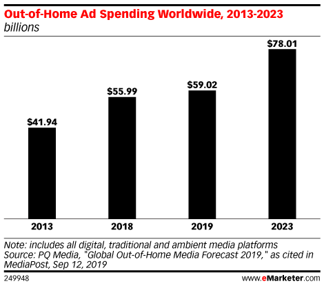 Out-of-Home Ad Spending Worldwide, 2013-2023 (billions)