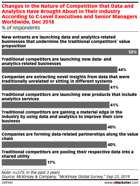 Changes in the Nature of Competition that Data and Analytics Have Brought About in Their Industry According to C-Level Executives and Senior Managers Worldwide, Dec 2018 (% of respondents)