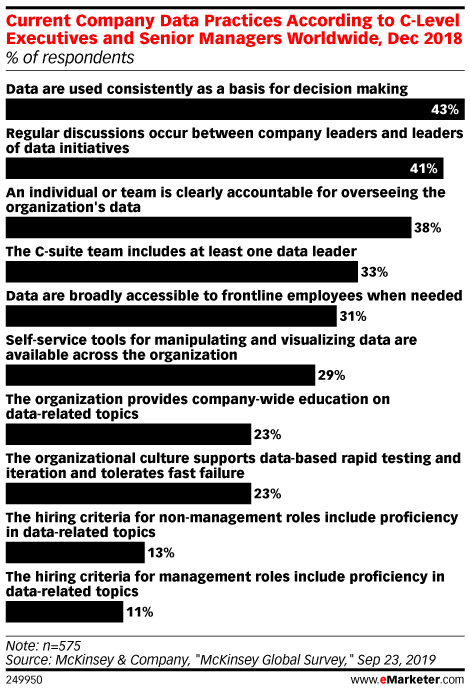 Current Company Data Practices According to C-Level Executives and Senior Managers Worldwide, Dec 2018 (% of respondents)