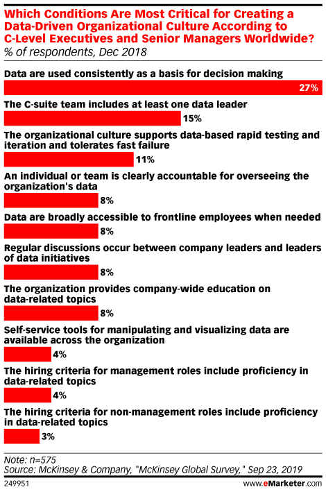 Which Conditions Are Most Critical for Creating a Data-Driven Organizational Culture According to C-Level Executives and Senior Managers Worldwide? (% of respondents, Dec 2018)