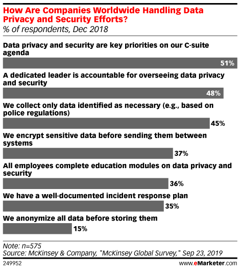 How Are Companies Worldwide Handling Data Privacy and Security Efforts? (% of respondents, Dec 2018)