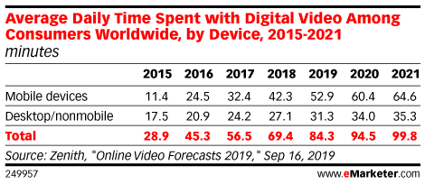 Average Daily Time Spent with Digital Video Among Consumers Worldwide, by Device, 2015-2021 (minutes)