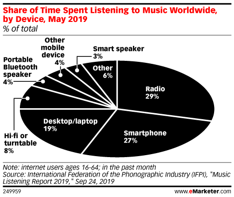 Share of Time Spent Listening to Music Worldwide, by Device, May 2019 (% of total)