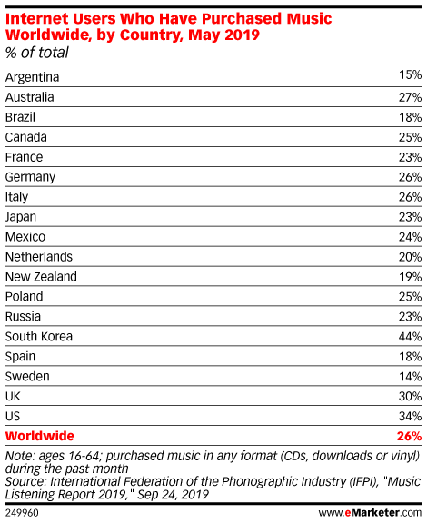 Internet Users Who Have Purchased Music Worldwide, by Country, May 2019 (% of total)