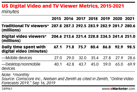 US Digital Video and TV Viewer Metrics, 2015-2021 (minutes)
