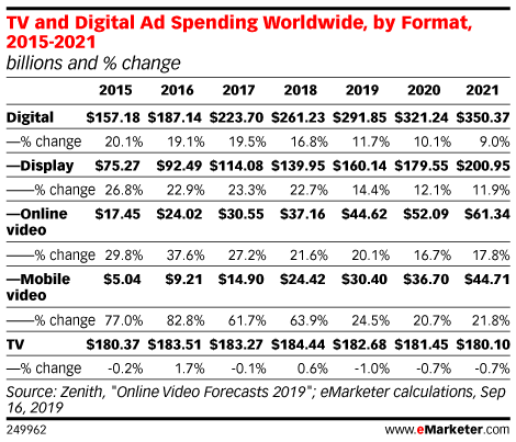 TV and Digital Ad Spending Worldwide, by Format, 2015-2021 (billions and % change)
