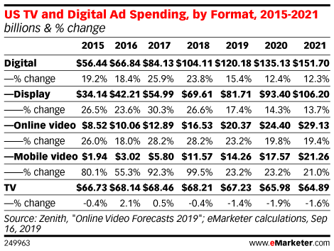 US TV and Digital Ad Spending, by Format, 2015-2021 (billions & % change)