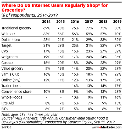 Where Do US Internet Users Regularly Shop* for Groceries? (% of respondents, 2014-2019)