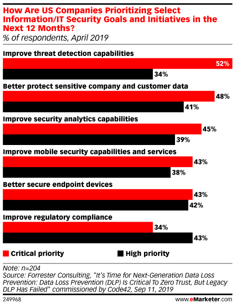 How Are US Companies Prioritizing Select Information/IT Security Goals and Initiatives in the Next 12 Months? (% of respondents, April 2019)