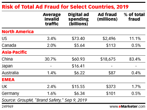 Risk of Total Ad Fraud for Select Countries, 2019