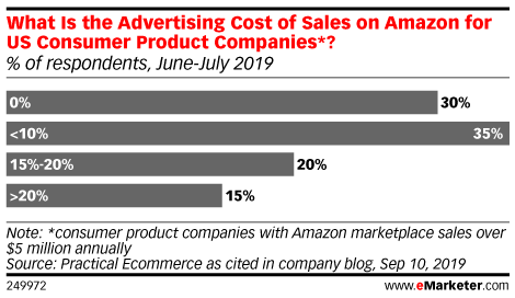 What Is the Advertising Cost of Sales on Amazon for US Consumer Product Companies*? (% of respondents, June-July 2019)