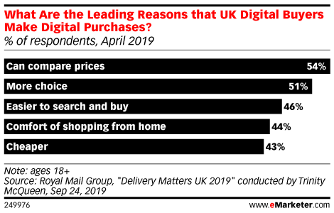 What Are the Leading Reasons that UK Digital Buyers Make Digital Purchases? (% of respondents, April 2019)