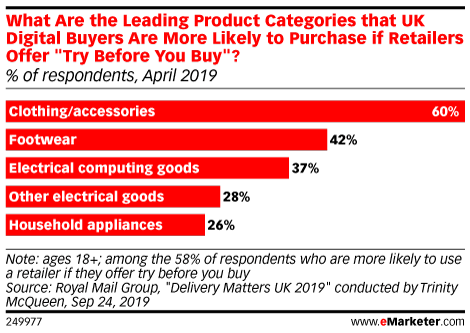 """What Are the Leading Product Categories that UK Digital Buyers Are More Likely to Purchase if Retailers Offer """"Try Before You Buy""""? (% of respondents, April 2019)"""