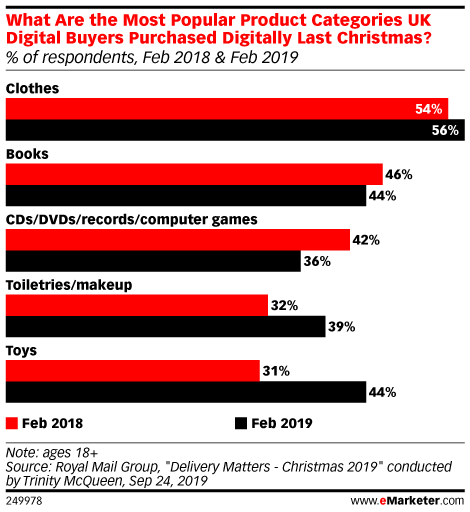 What Are the Most Popular Product Categories UK Digital Buyers Purchased Digitally Last Christmas? (% of respondents, Feb 2018 & Feb 2019)
