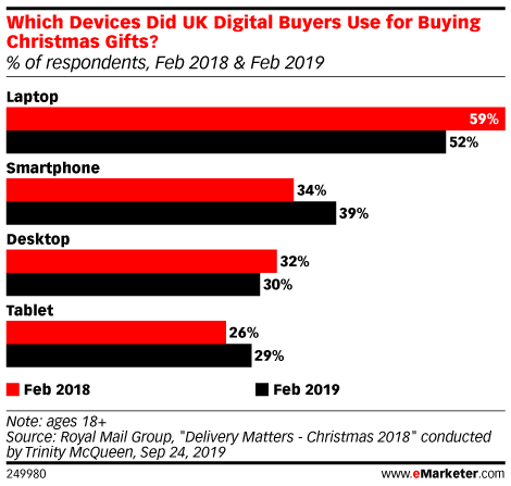 Which Devices Did UK Digital Buyers Use for Buying Christmas Gifts? (% of respondents, Feb 2018 & Feb 2019)