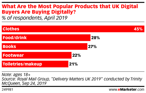 What Are the Most Popular Products that UK Digital Buyers Are Buying Digitally? (% of respondents, April 2019)