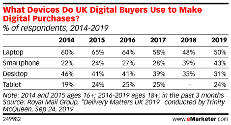 What Devices Do UK Digital Buyers Use to Make Digital Purchases? (% of respondents, 2014-2019)