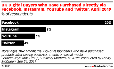 UK Digital Buyers Who Have Purchased Directly via Facebook, Instagram, YouTube and Twitter, April 2019 (% of respondents)