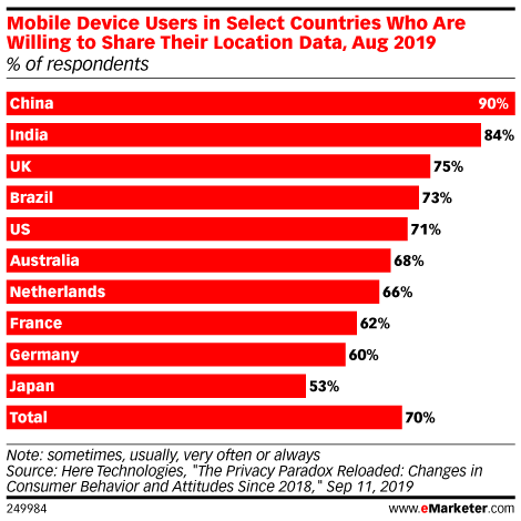 Are Mobile Device Users in Select Countries Willing to Share Their Location Data? (% of respondents, Aug 2019)