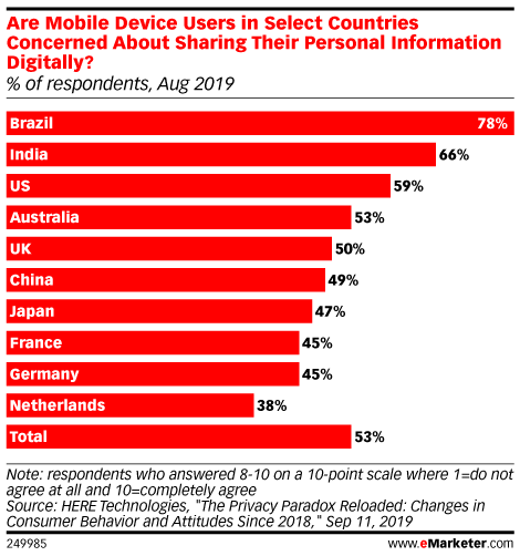 Are Mobile Device Users in Select Countries Concerned About Sharing Their Personal Information Digitally? (% of respondents, Aug 2019)