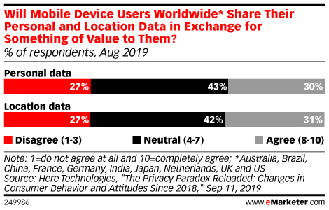 Will Mobile Device Users Worldwide* Share Their Personal and Location Data in Exchange for Something of Value to Them? (% of respondents, Aug 2019)