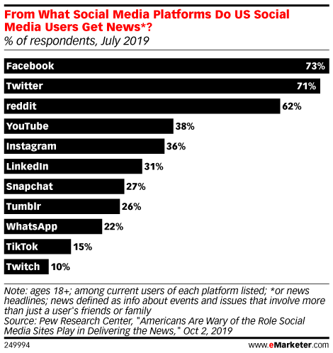 From What Social Media Platforms Do US Social Media Users Get News*? (% of respondents, July 2019)